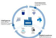 smart factory, digitalizzazione e industria 4.0