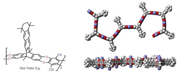 membrane ultrapermeabili per ridurre gas serra