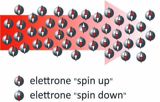 spin per veicolare informazioni in transistor al germanio